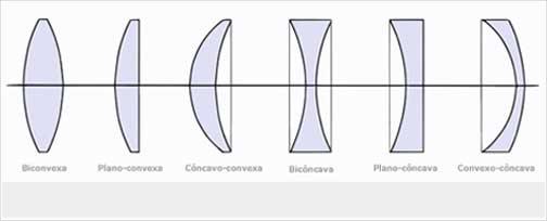 a43193846 Tipos de lentes convergentes e divergentes: características e diferenças